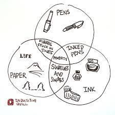 venn diagram drawer venn diagram of pens paper and ink fountainpens