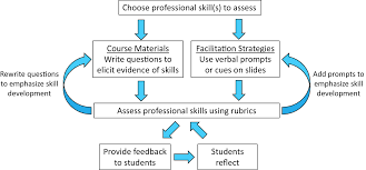 Constructive Alignment Beyond Content Assessing Professional Skills