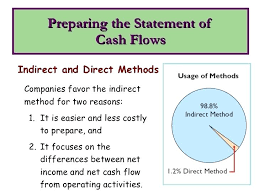 Statement Of Cash Flows Example Flow Excel Template Indirect Method ...