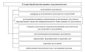Документооборот Хелпинг Таким образом документооборот включает документопотоки входящие исходящие и внутренние каждый из которых отличается составом направленностью