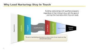 Lead Nurturing The Insiders Guide To Lead Nurturing Clickfunnels