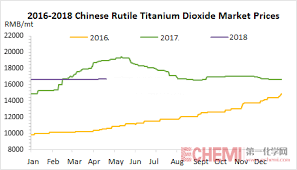 Rutile Price Chart Chinese Titanium Dioxide Market Saw Booming Export In Q1