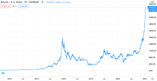 If we have a look at bitcoin price graph then we can say from dec 2017 to feb. Bitcoin Why The Price Has Exploded And Where It Goes From Here