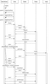 Uml Sequence Chart A Uml Sequence Diagram For A Draw Poker Game Download