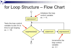 Control Structure Flow Chart Week 4 Control Structures Repetition Ppt Video Online