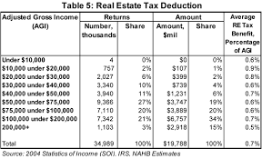 31 Accurate 2008 Standard Deduction Chart