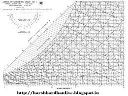 Ashrae Low Temperature Psychrometric Chart Www