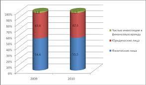 Кредитная политика и кредитные риски ОАО акб росбанк Документ 100