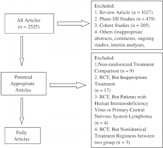 Flow Chart Showing The Progress Of Trials Through The Review