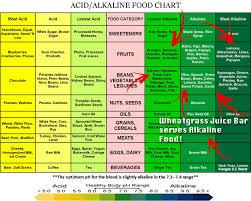 Acid Alkaline Food Chart Australia 29 Timeless Best Acid Alkaline Food Chart