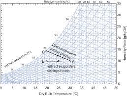 Psychrometric Chart Evaporative Cooling Evaporative Heat Exchangers Springerlink