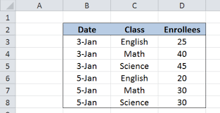 Sample Data For Pivot Table How To Refresh A Pivot Table In Excel Excelchat