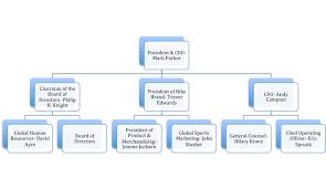 Nike Hierarchy Chart Organizational Complexity Alexandria Carpenter