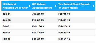 Irs Tax Chart 2019 2019 Tax Schedule For 2018 Irs Tax Refunds Tax Schedule 2019