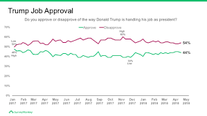Trump Approval Rating Chart Thirteen Charts Explain The 2018 Trump Approval Uptick