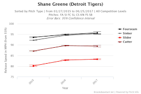 Top Velocity Pitching Chart Is Shane Greene The Tigers Future Closer The Athletic