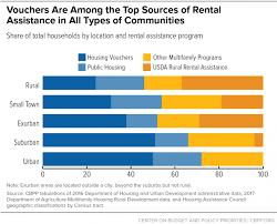 Urban Suburban Rural Housing Vouchers Work Vouchers Help Renters In Urban Suburban And