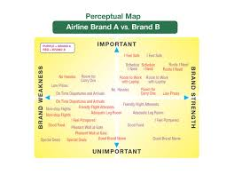 Marketing Positioning Chart Brand Positioning And Perceptual Maps Branding Strategy