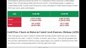 Gold Price In Dubai In United Arab Emirates Dirhams