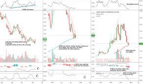 Canopy Growth Stock Chart Best Marijuana Stocks Aurora