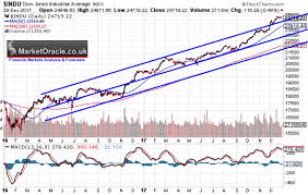 Dow Stock Market Trend Expectations Into Early 2018 The