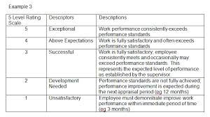 Performance Appraisals Forced Ranking People Centre