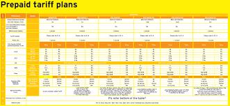 Idea Internet Recharge Chart Mobile Internet Plans Internet Plan Idea Mobile Prepaid