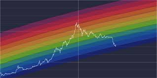 Bitcoin Rainbow Chart Bitcoin Rainbow Charts Steemit