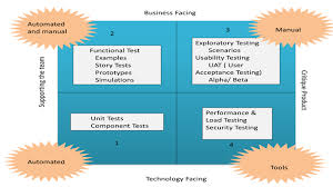 Agile Testing Process Flow Chart What Is Agile Testing Process Strategy Test Plan Life