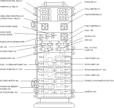 2003 ford ranger relay box diagram wiring diagrams 1996 ford ranger xlt fuse box wiring exles and instructions