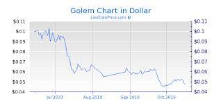 Golem Coin Price Live Gnt Usd Gnt Eur Gnt Btc