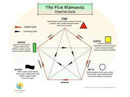 Chinese Medicine Five Elements Chart Balancing Feng Shuis Five Elements Part 1 The Creative