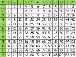 Multiplication Division Chart Freebie