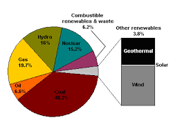 Sustainable Energy Opportunity Wyatt Investment Research