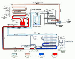 chiller choong the basic refrigeration cycle illustration of the basic refrigeration cycle