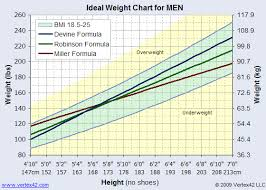 Ideal Weight Chart Printable Ideal Weight Chart And Calculator