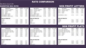 2018 Postal Rate Chart Usps Rate Comparison Np Rates Bebtexas