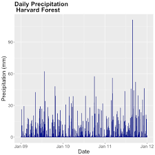 Time Series 05 Plot Time Series With Ggplot2 In R Nsf