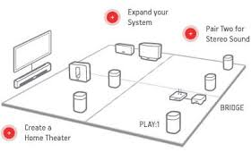 sonos play 5 wireless speaker for streaming music, large, white sonos sound system reviews at Sonos House Diagram