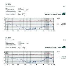 Neumann Km184 Frequency Response Chart Microtech Gefell M300