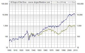 Stocks Not Always A Great Deal Kevindangoor Com