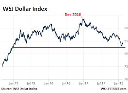 The Dollar Spirals Down Hits Lowest Point Since 2014 Wolf