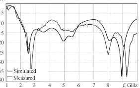 Hand Reflection Chart 8 6 1 Cm Quazi Yagi Array 2 6 Ghz Fig 2 Reflection Loss