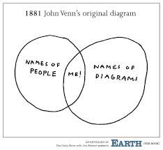 John Venn Venn Diagram John Venns Original Diagram From The Daily Show With Jon