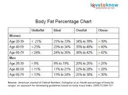 Body Fat Percentage Chart Lovetoknow
