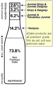 Sake Types Chart Types And Grades Of Japanese Sake Rice Wine Nihonshu