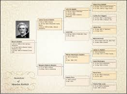Family Tree Maker Embellish Your Charts Ancestry Blog