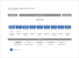 Organizational Chart For Non Profit Organization Sample Non Profit Organizational Chart 6 Documents In Word