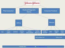 Johnson And Johnson Organizational Chart