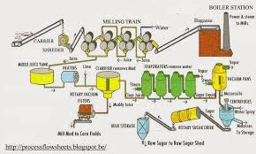 process flow diagram rice mill the wiring diagram process flow sheets sugar from sugar cane production process wiring diagram